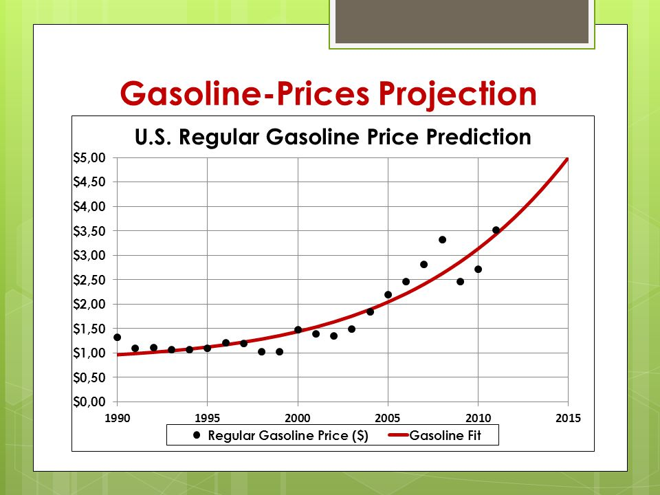 Gasoline-Prices Projection