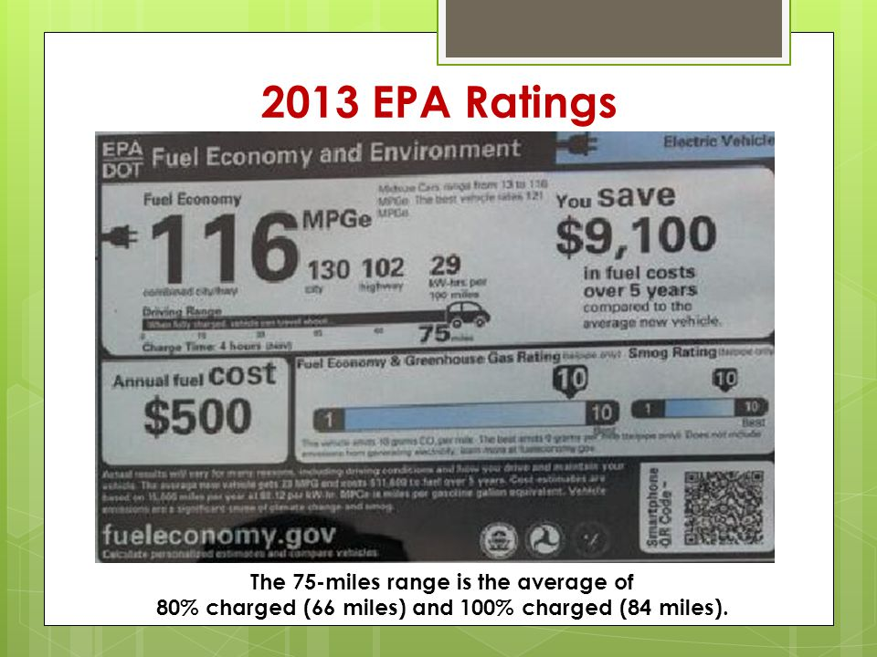 2013 EPA Ratings The 75-miles range is the average of 80% charged (66 miles) and 100% charged (84 miles).