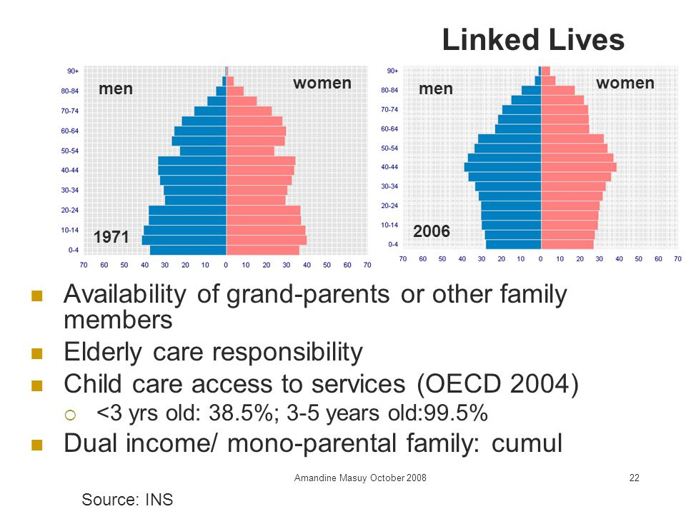 Amandine Masuy October Availability of grand-parents or other family members Elderly care responsibility Child care access to services (OECD 2004)  <3 yrs old: 38.5%; 3-5 years old:99.5% Dual income/ mono-parental family: cumul Linked Lives women men women men Source: INS