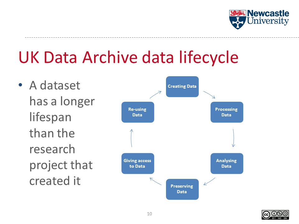 UK Data Archive data lifecycle Creating Data Processing Data Analysing Data Preserving Data Giving access to Data Re-using Data A dataset has a longer lifespan than the research project that created it 10