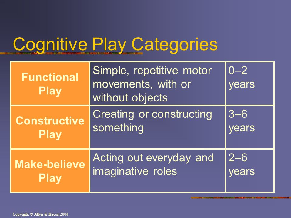 Copyright © Allyn & Bacon 2004 Cognitive Play Categories Functional Play Simple, repetitive motor movements, with or without objects 0–2 years Constructive Play Creating or constructing something 3–6 years Make-believe Play Acting out everyday and imaginative roles 2–6 years