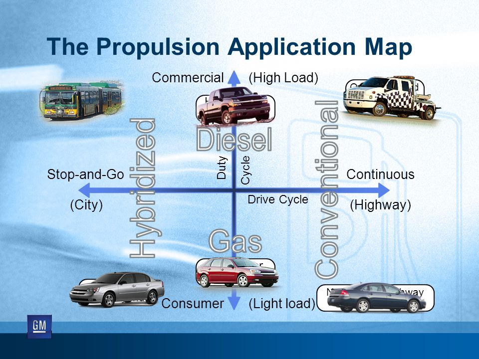 Drive Cycle Duty Cycle Stop-and-Go (City) Continuous (Highway) Commercial (High Load) Consumer (Light load) The Propulsion Application Map Heavy Duty Pickup Truck Commuter Car Diesel Hybrid Bus Over the Road Truck Non-towing Highway Gas Car & SUV City Car (Gas Hybrid)