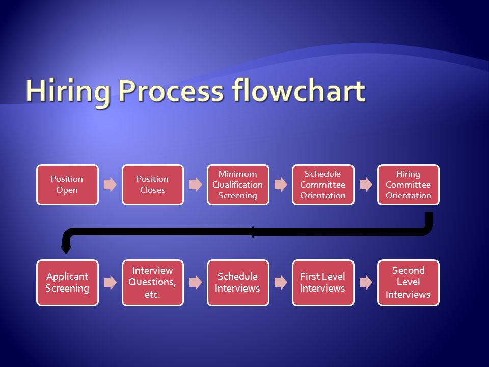 Faculty Recruitment Update Hiring Process Flowchart Who Does What