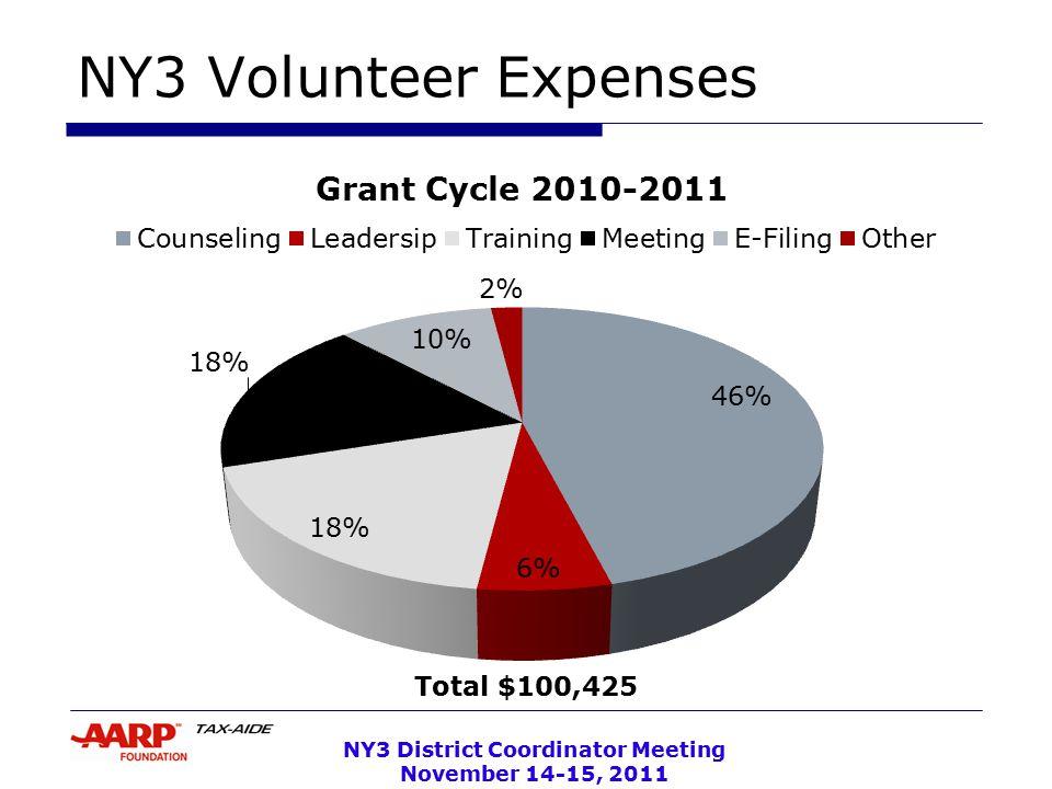 NY3 District Coordinator Meeting November 14-15, 2011 AARP
