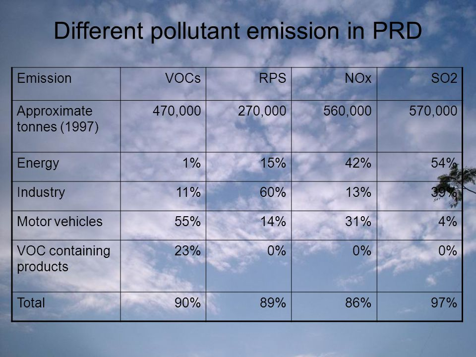 EmissionVOCsRPSNOxSO2 Approximate tonnes (1997) 470,000270,000560,000570,000 Energy1%15%42%54% Industry11%60%13%39% Motor vehicles55%14%31%4% VOC containing products 23%0% Total90%89%86%97% Different pollutant emission in PRD
