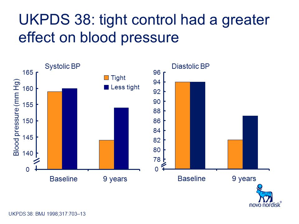 UKPDS 38: tight control had a greater effect on blood pressure Blood pressure (mm Hg) Baseline9 years Tight Less tight Systolic BP Baseline9 years Diastolic BP UKPDS 38: BMJ 1998;317:703–13