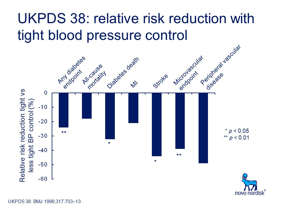 UKPDS 38: relative risk reduction with tight blood pressure control Relative risk reduction tight vs less tight BP control (%) Microvascular endpoint Diabetes death MI All-cause mortality Stroke Peripheral vascular disease Any diabetes endpoint ** * p < 0.05 ** p < 0.01 ** * * UKPDS 38: BMJ 1998;317:703–13