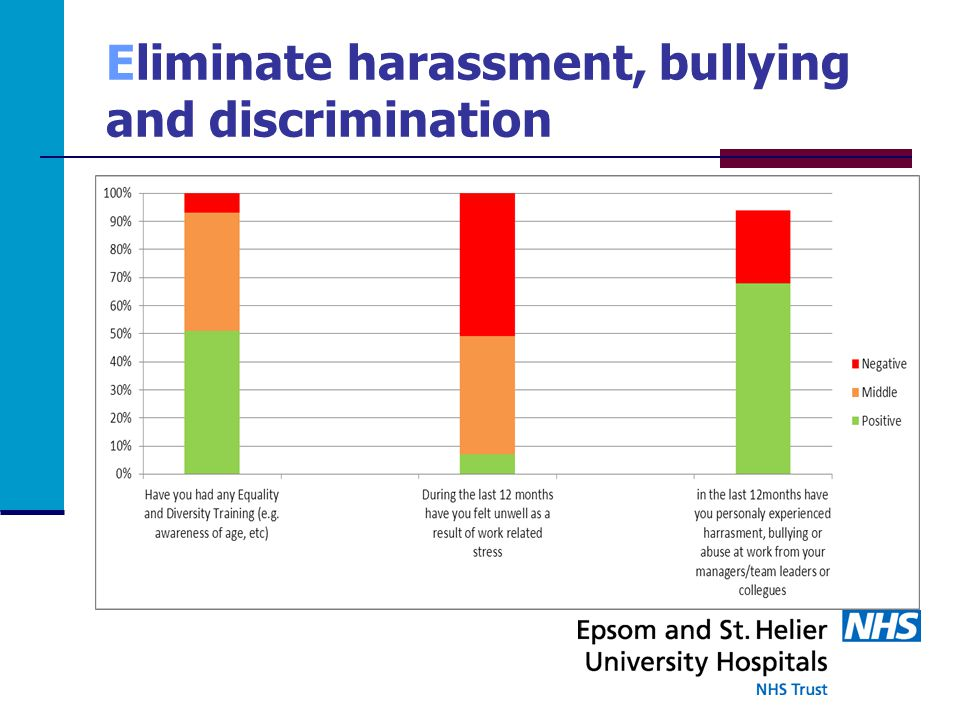 Eliminate harassment, bullying and discrimination