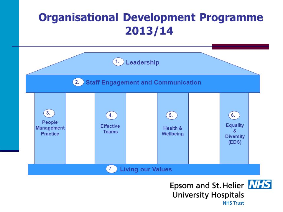 Organisational Development Programme 2013/14 Staff Engagement and Communication Leadership Living our Values People Management Practice Health & Wellbeing Equality & Diversity (EDS) 1.