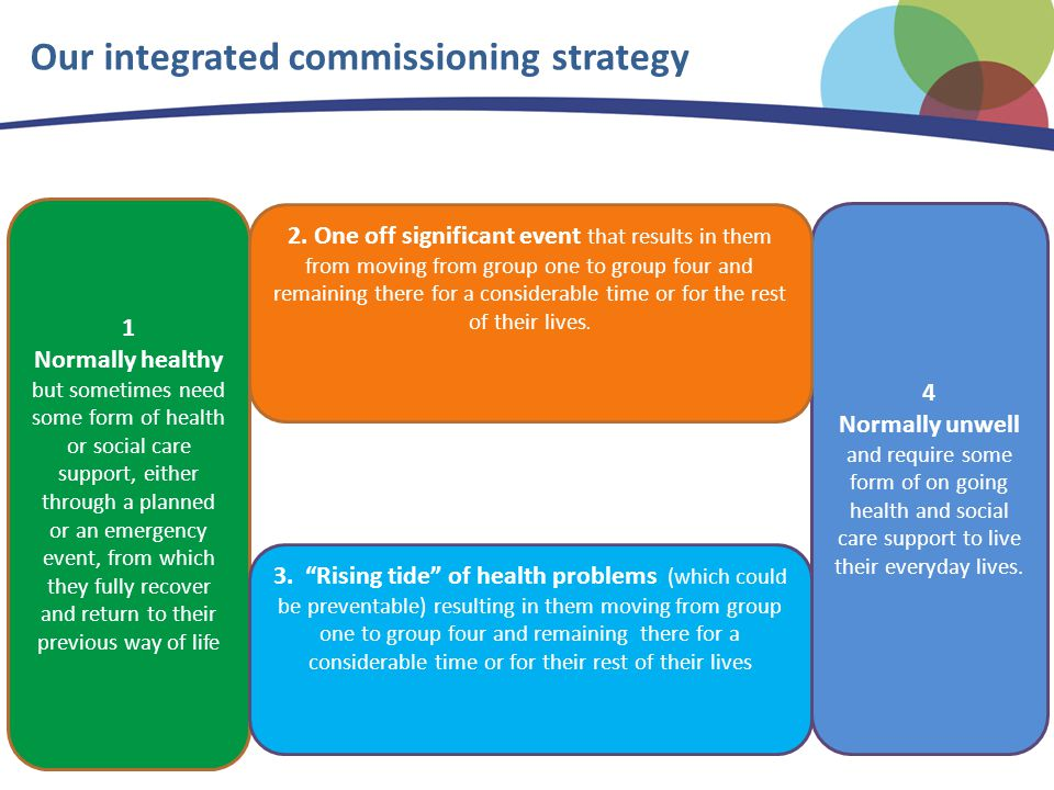 Our integrated commissioning strategy 1 Normally healthy but sometimes need some form of health or social care support, either through a planned or an emergency event, from which they fully recover and return to their previous way of life 4 Normally unwell and require some form of on going health and social care support to live their everyday lives.