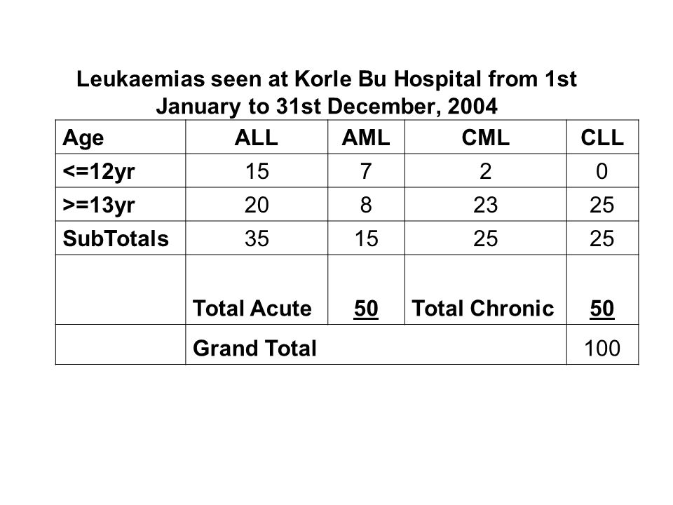 Leukaemias seen at Korle Bu Hospital from 1st January to 31st December, 2004 AgeALLAMLCMLCLL <=12yr15720 >=13yr SubTotals Total Acute50Total Chronic50 Grand Total100