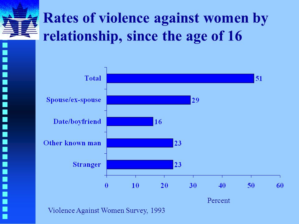 Rates of violence against women by relationship, since the age of 16 Violence Against Women Survey, 1993 Percent