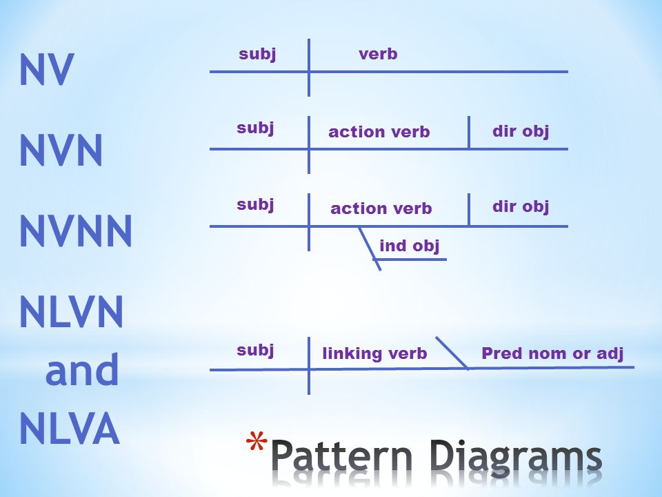 Day 8 complements review preview 5 sentence patterns diagramming 20 nv nvn nvnn nlvn and nlva subjverb subj action verb dir obj ind obj linking verbpred nom or adj ccuart Image collections