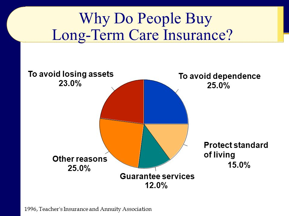 1996, Teacher s Insurance and Annuity Association Why Do People Buy Long-Term Care Insurance.