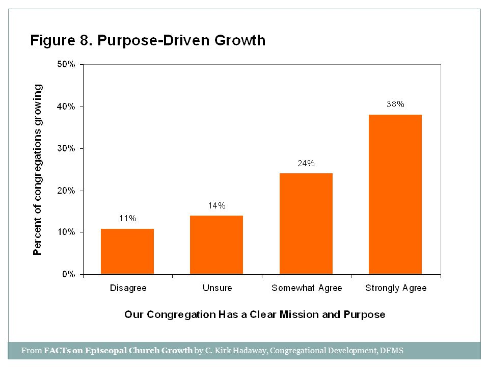 From FACTs on Episcopal Church Growth by C. Kirk Hadaway, Congregational Development, DFMS