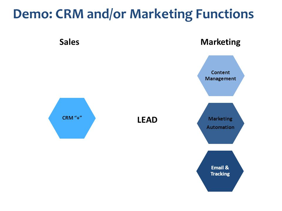 Demo: CRM and/or Marketing Functions LEAD SalesMarketing