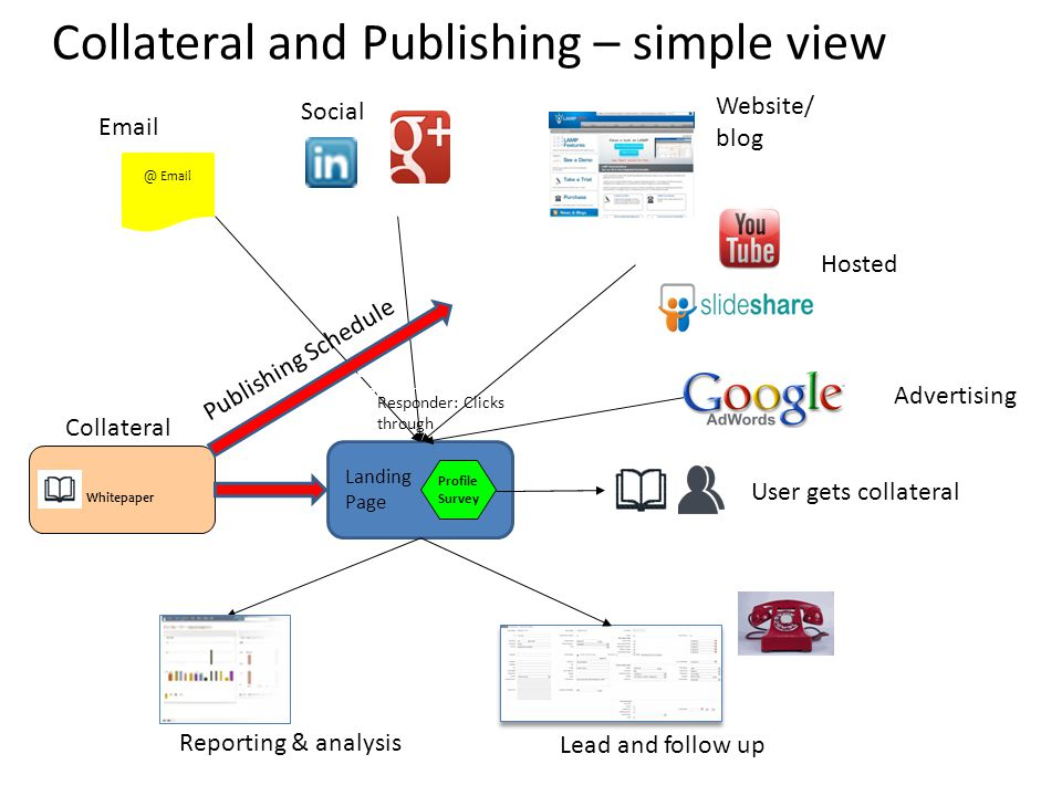 Whitepaper Profile Survey Collateral and Publishing – simple view Automatic Whitepaper 3 Landing  Responder: Clicks through Collateral  Social Website/ blog Hosted Advertising Reporting & analysis Lead and follow up Landing Page Publishing Schedule User gets collateral