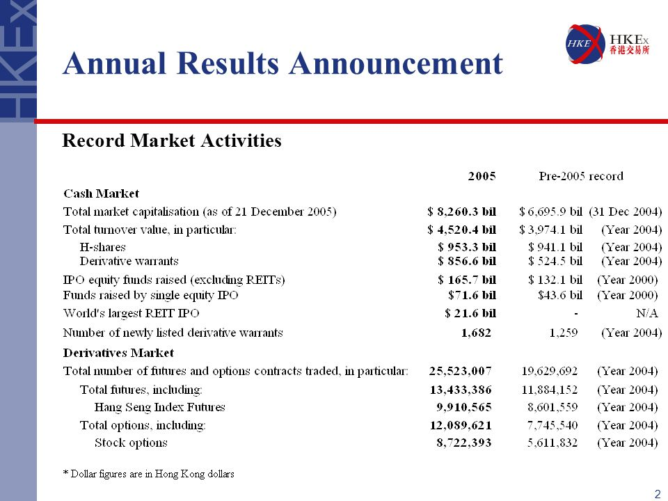 2 Annual Results Announcement Record Market Activities