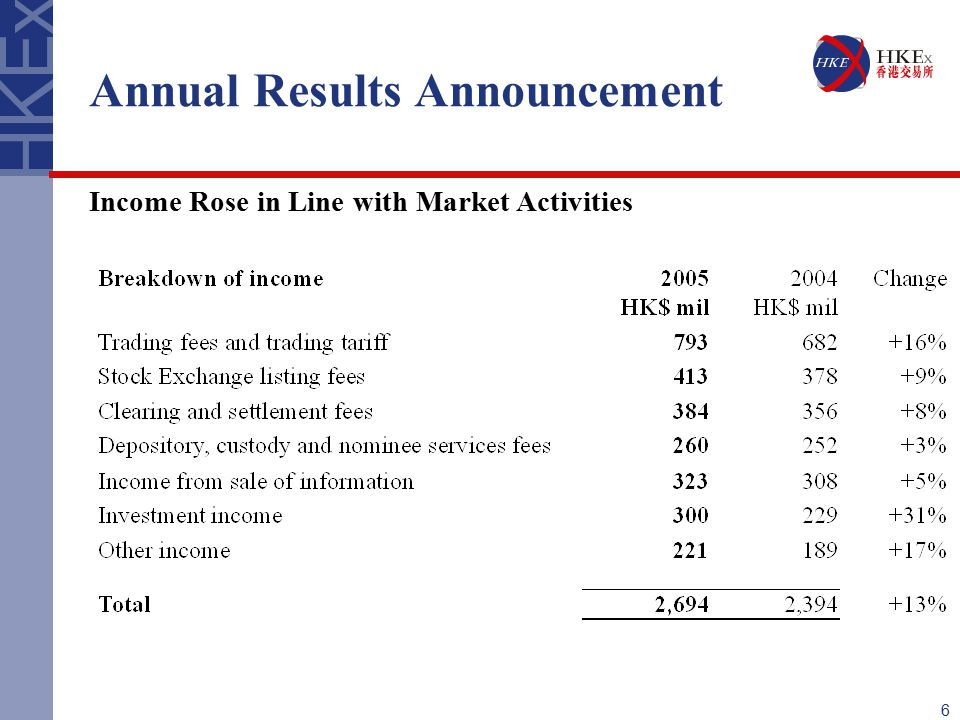 6 Annual Results Announcement Income Rose in Line with Market Activities
