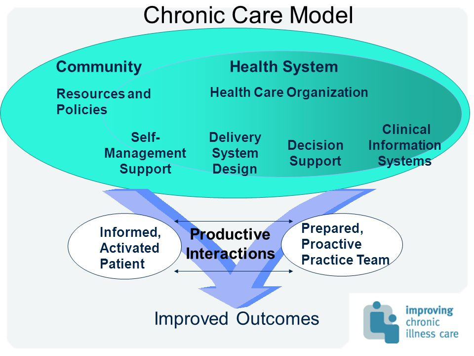 Chronic Care Model Informed, Activated Patient Productive Interactions Prepared, Proactive Practice Team Delivery System Design Decision Support Clinical Information Systems Self- Management Support Health System Resources and Policies Community Health Care Organization Improved Outcomes