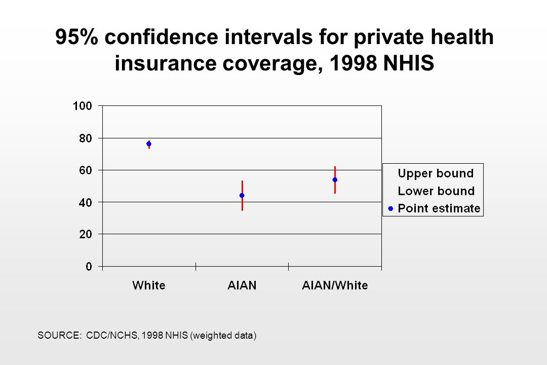 95% confidence intervals for private health insurance coverage, 1998 NHIS SOURCE: CDC/NCHS, 1998 NHIS (weighted data)