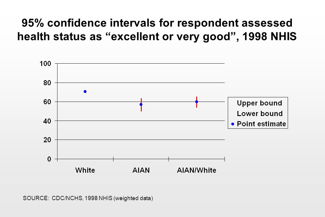 95% confidence intervals for respondent assessed health status as excellent or very good , 1998 NHIS SOURCE: CDC/NCHS, 1998 NHIS (weighted data)