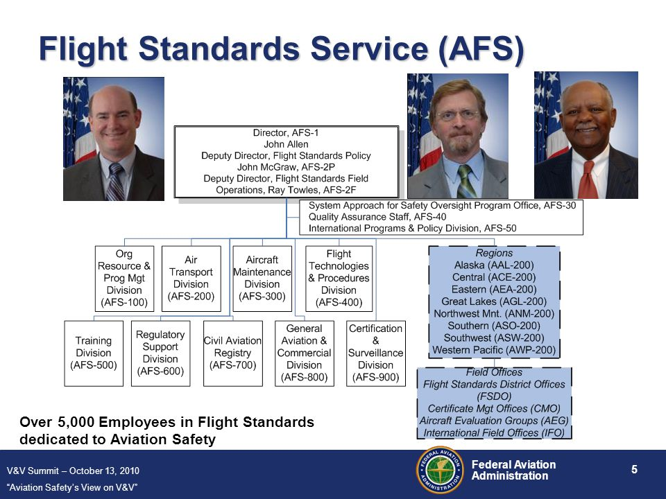 V&V Summit – October 13, 2010 Aviation Safety's View on V&V 5 Federal Aviation Administration Flight Standards Service (AFS) Over 5,000 Employees in Flight Standards dedicated to Aviation Safety