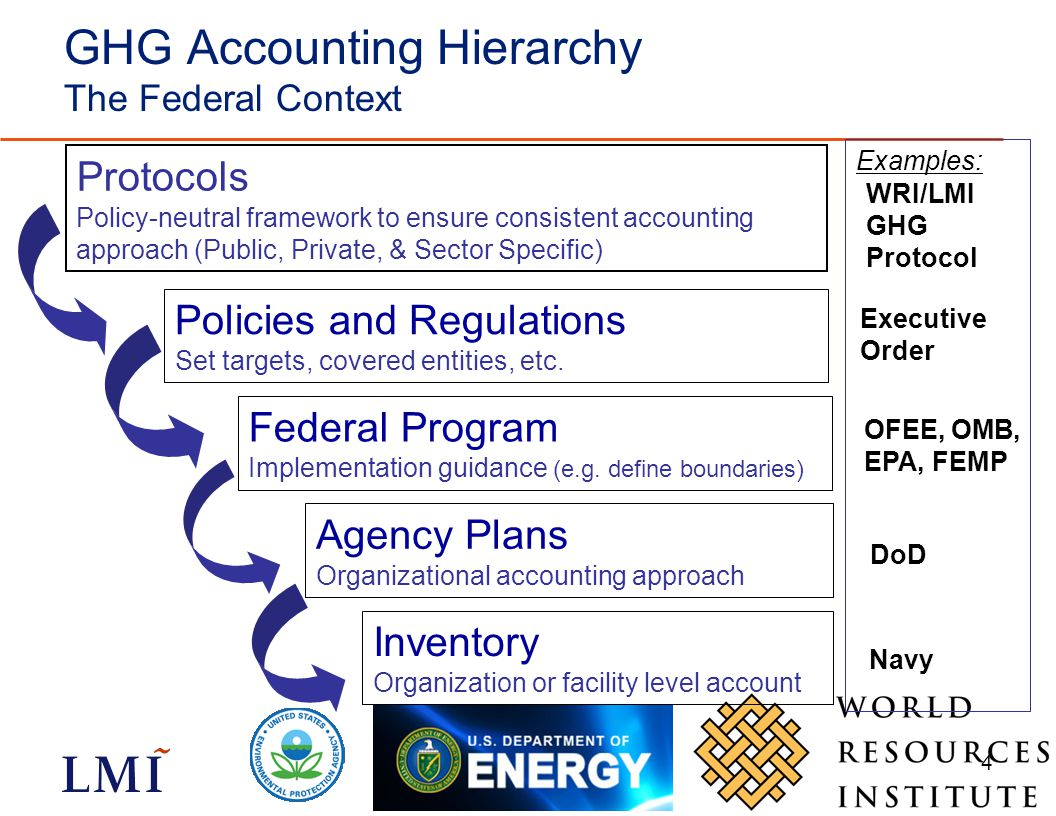 4 GHG Accounting Hierarchy The Federal Context Examples: Protocols Policy-neutral framework to ensure consistent accounting approach (Public, Private, & Sector Specific) Policies and Regulations Set targets, covered entities, etc.