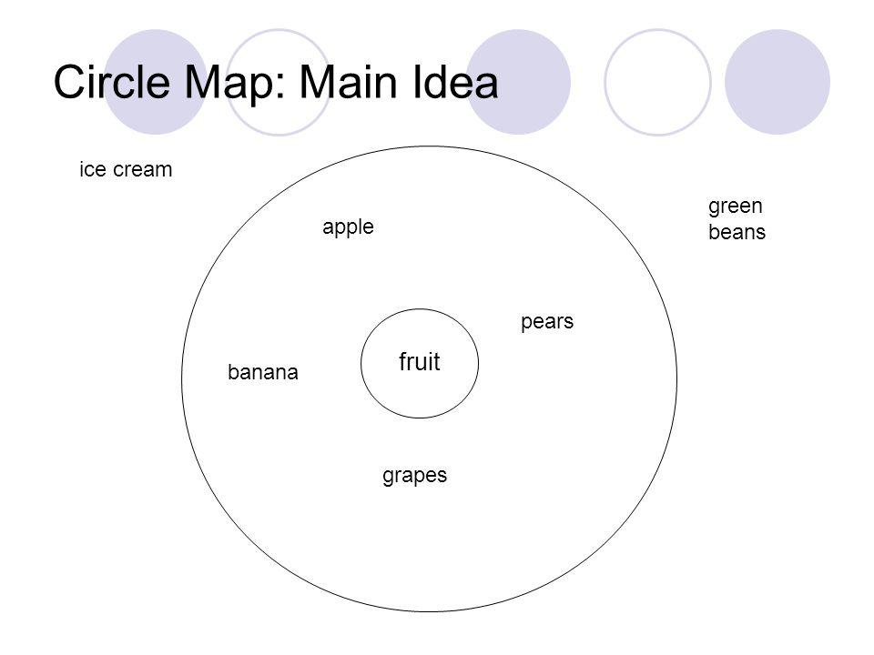 4 Circle Map Main Idea Fruit Apple Banana Grapes Pears Ice Cream Green Beans