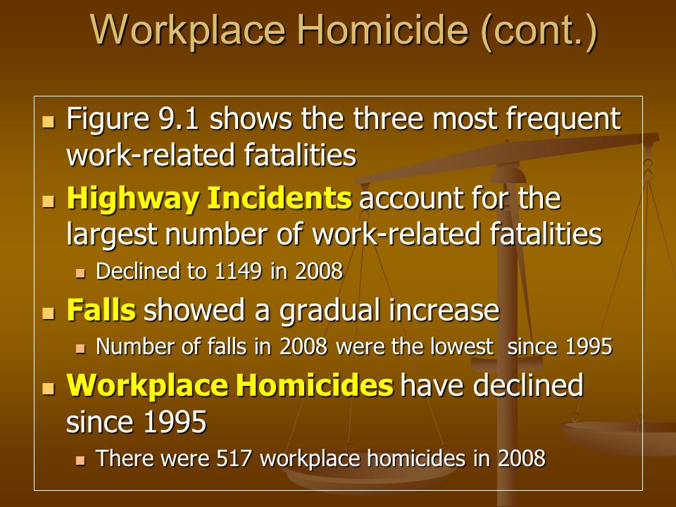 Workplace Homicide (cont.) Figure 9.1 shows the three most frequent work-related fatalities Figure 9.1 shows the three most frequent work-related fatalities Highway Incidents account for the largest number of work-related fatalities Highway Incidents account for the largest number of work-related fatalities Declined to 1149 in 2008 Declined to 1149 in 2008 Falls showed a gradual increase Falls showed a gradual increase Number of falls in 2008 were the lowest since 1995 Number of falls in 2008 were the lowest since 1995 Workplace Homicides have declined since 1995 Workplace Homicides have declined since 1995 There were 517 workplace homicides in 2008 There were 517 workplace homicides in 2008 Falls in 2008 lowest since 1995 Falls in 2008 lowest since 1995