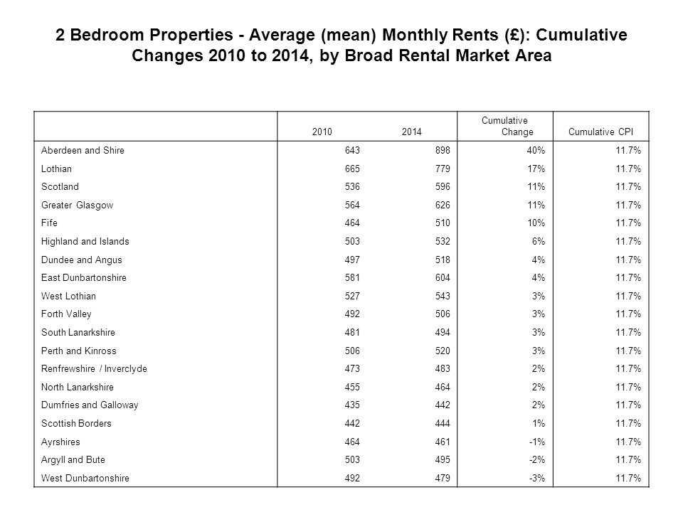 2 Bedroom Properties - Average (mean) Monthly Rents (£): Cumulative Changes 2010 to 2014, by Broad Rental Market Area Cumulative ChangeCumulative CPI Aberdeen and Shire %11.7% Lothian %11.7% Scotland %11.7% Greater Glasgow %11.7% Fife %11.7% Highland and Islands %11.7% Dundee and Angus %11.7% East Dunbartonshire %11.7% West Lothian %11.7% Forth Valley %11.7% South Lanarkshire %11.7% Perth and Kinross %11.7% Renfrewshire / Inverclyde %11.7% North Lanarkshire %11.7% Dumfries and Galloway %11.7% Scottish Borders %11.7% Ayrshires %11.7% Argyll and Bute %11.7% West Dunbartonshire %11.7%