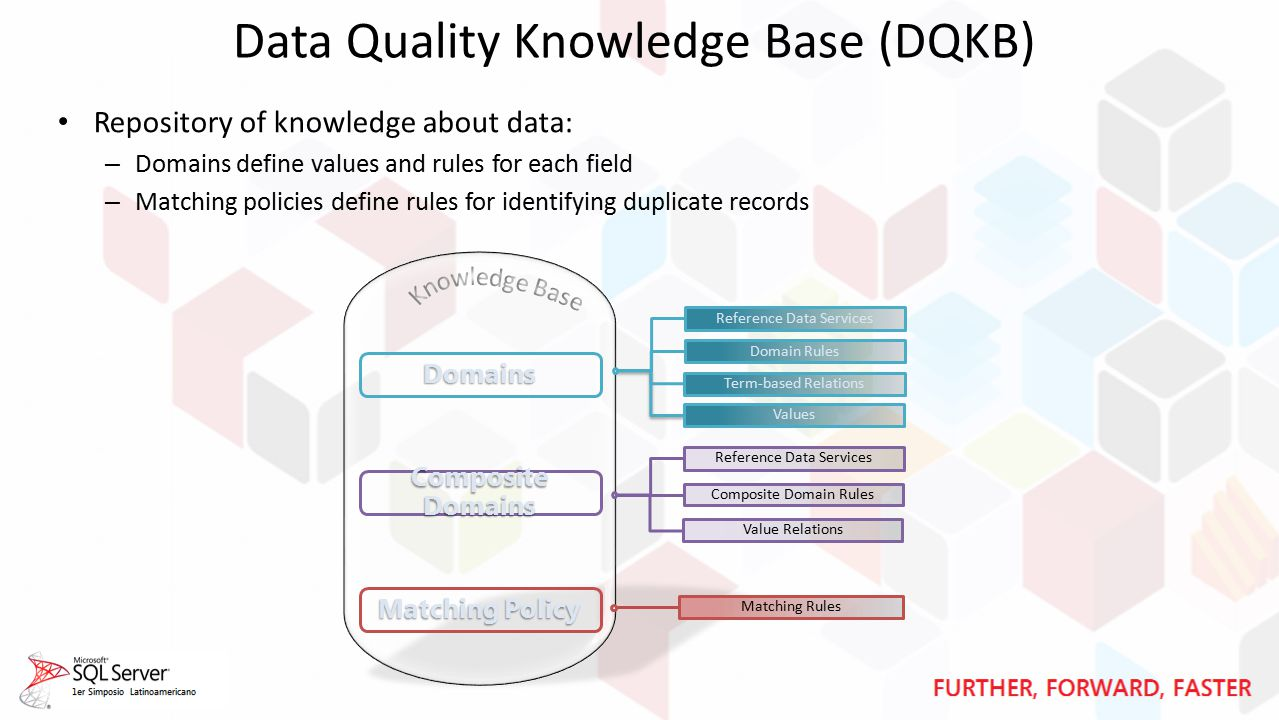 Data Quality Knowledge Base (DQKB) Matching Policy Domains Composite Domains Repository of knowledge about data: – Domains define values and rules for each field – Matching policies define rules for identifying duplicate records