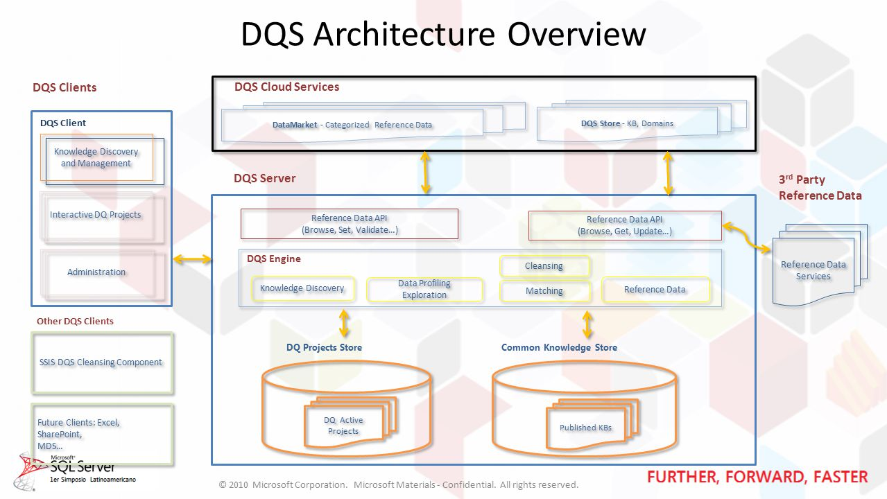 DQS Architecture Overview DQS Clients DQS Cloud Services DataMarket - Categorized Reference Data DQS Client DQS Server Reference Data API (Browse, Set, Validate…) Reference Data API (Browse, Set, Validate…) Reference Data API (Browse, Get, Update…) Reference Data API (Browse, Get, Update…) Common Knowledge Store DQS Engine Knowledge Discovery Data Profiling Exploration Matching Cleansing Reference Data Reference Data Services DQS Store - KB, Domains © 2010 Microsoft Corporation.
