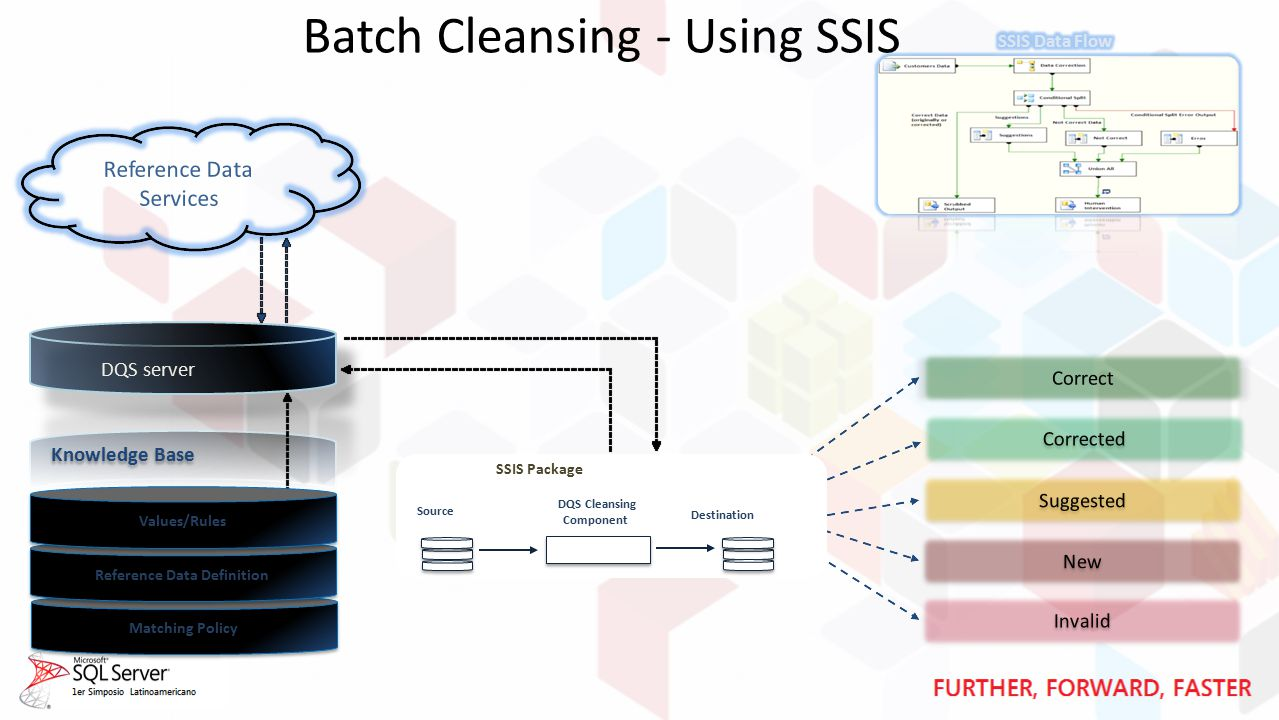 Batch Cleansing - Using SSIS Matching Policy Reference Data Definition Invalid Corrected Suggested Correct Reference Data Services New DQS server Values/Rules