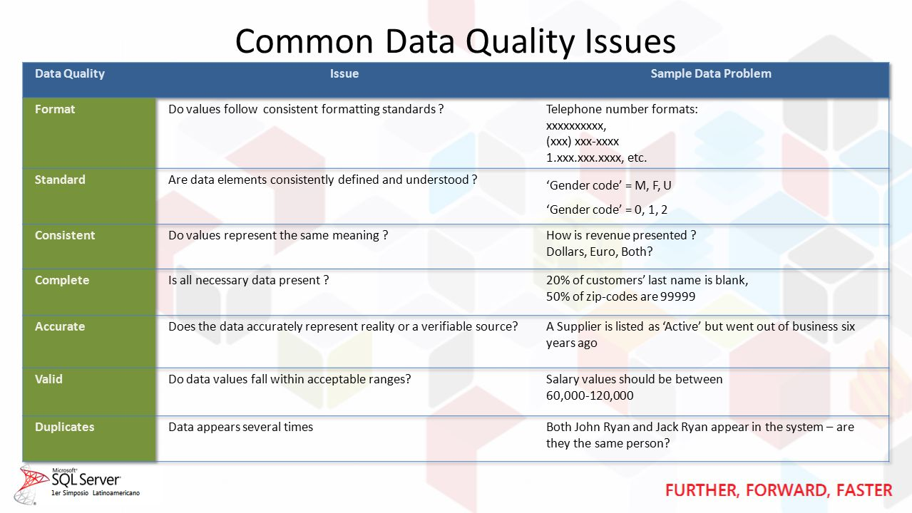 Common Data Quality Issues