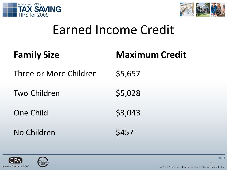 28 Earned Income Credit Family SizeMaximum Credit Three or More Children$5,657 Two Children$5,028 One Child$3,043 No Children$457 © 2010 American Institute of Certified Public Accountants, Inc.