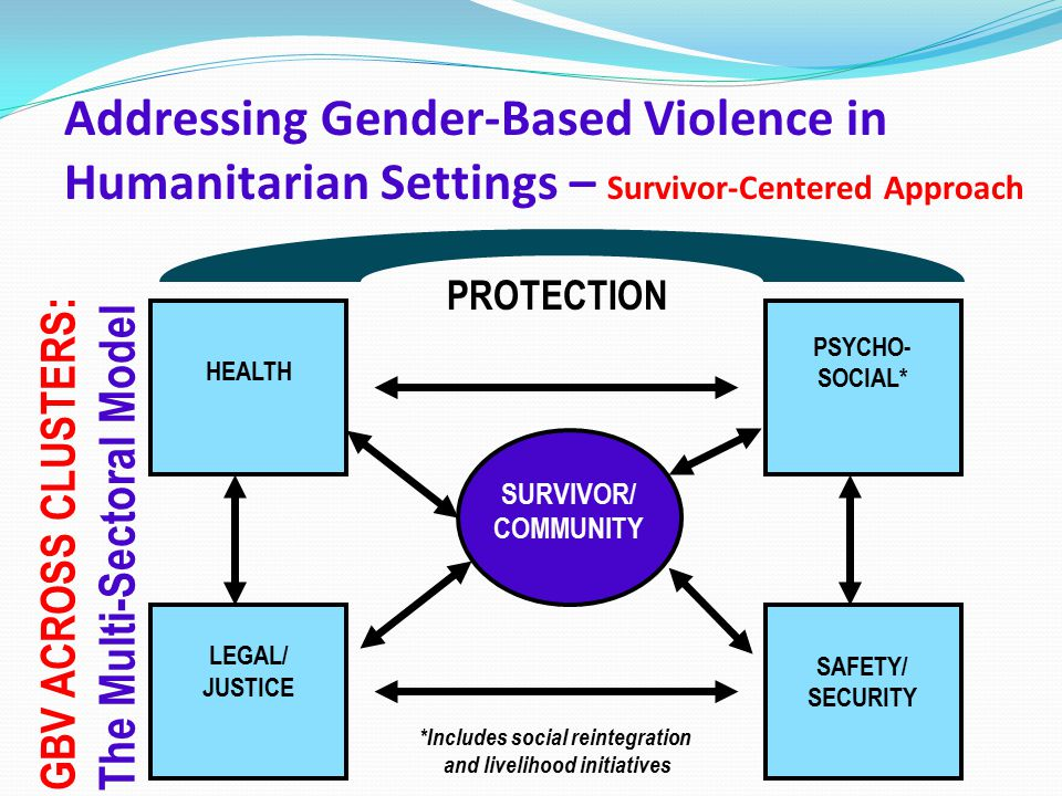 SURVIVOR/ COMMUNITY HEALTH PSYCHO- SOCIAL* LEGAL/ JUSTICE SAFETY/ SECURITY PROTECTION GBV ACROSS CLUSTERS: The Multi-Sectoral Model Addressing Gender-Based Violence in Humanitarian Settings – Survivor-Centered Approach *Includes social reintegration and livelihood initiatives
