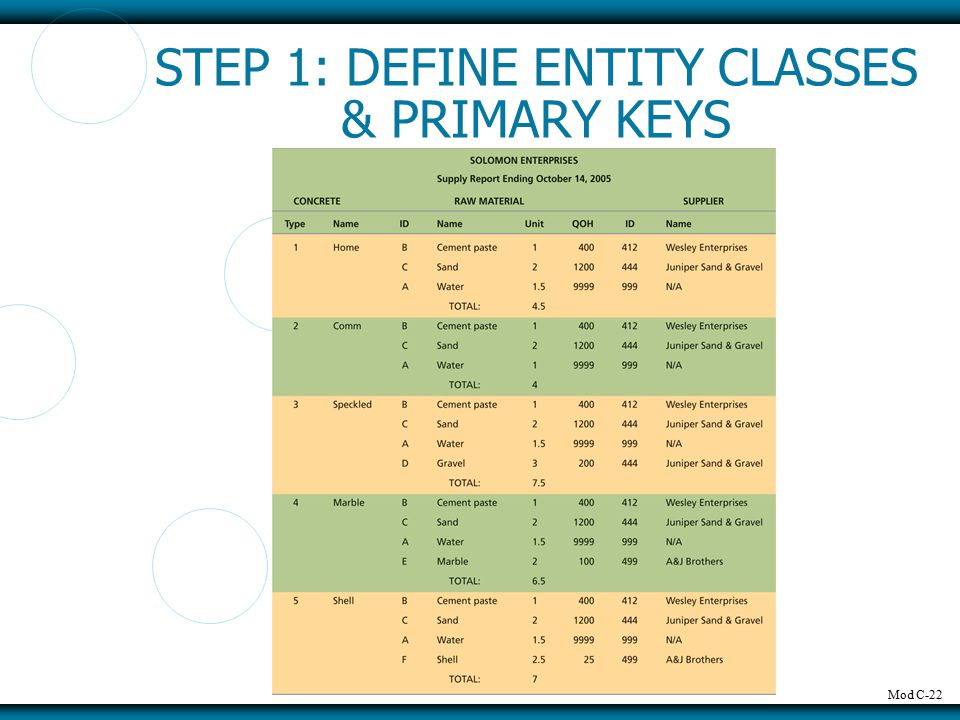 Mod C-22 STEP 1: DEFINE ENTITY CLASSES & PRIMARY KEYS