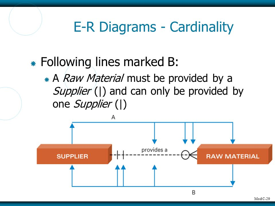 Mod C-29 E-R Diagrams - Cardinality  Following lines marked B:  A Raw Material must be provided by a Supplier (|) and can only be provided by one Supplier (|)