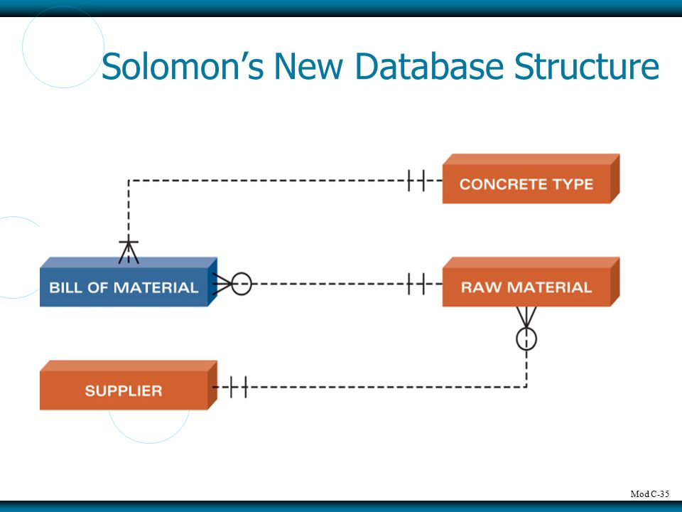 Mod C-35 Solomon's New Database Structure