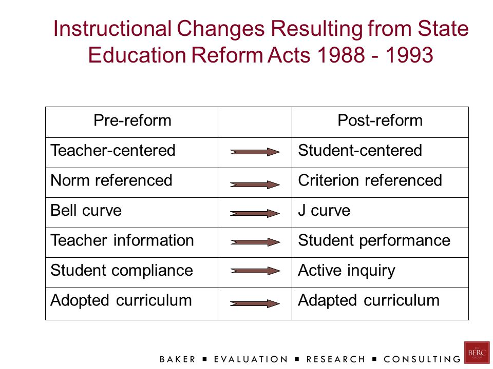 Instructional Changes Resulting from State Education Reform Acts Adapted curriculumAdopted curriculum Active inquiryStudent compliance Student performanceTeacher information J curveBell curve Criterion referencedNorm referenced Student-centeredTeacher-centered Post-reformPre-reform