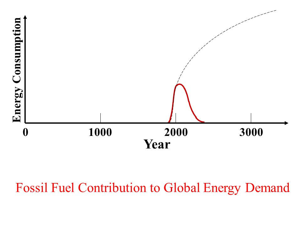 0100020003000 Energy Consumption Fossil Fuel Contribution to Global Energy Demand Year
