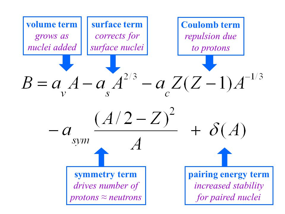volume term grows as nuclei added surface term corrects for surface nuclei Coulomb term repulsion due to protons symmetry term drives number of protons ≈ neutrons pairing energy term increased stability for paired nuclei