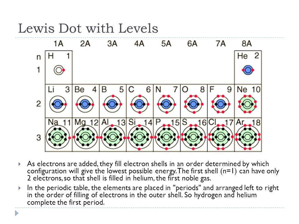 Electron Configuration Atomic Models And Energy Levels Ppt Download