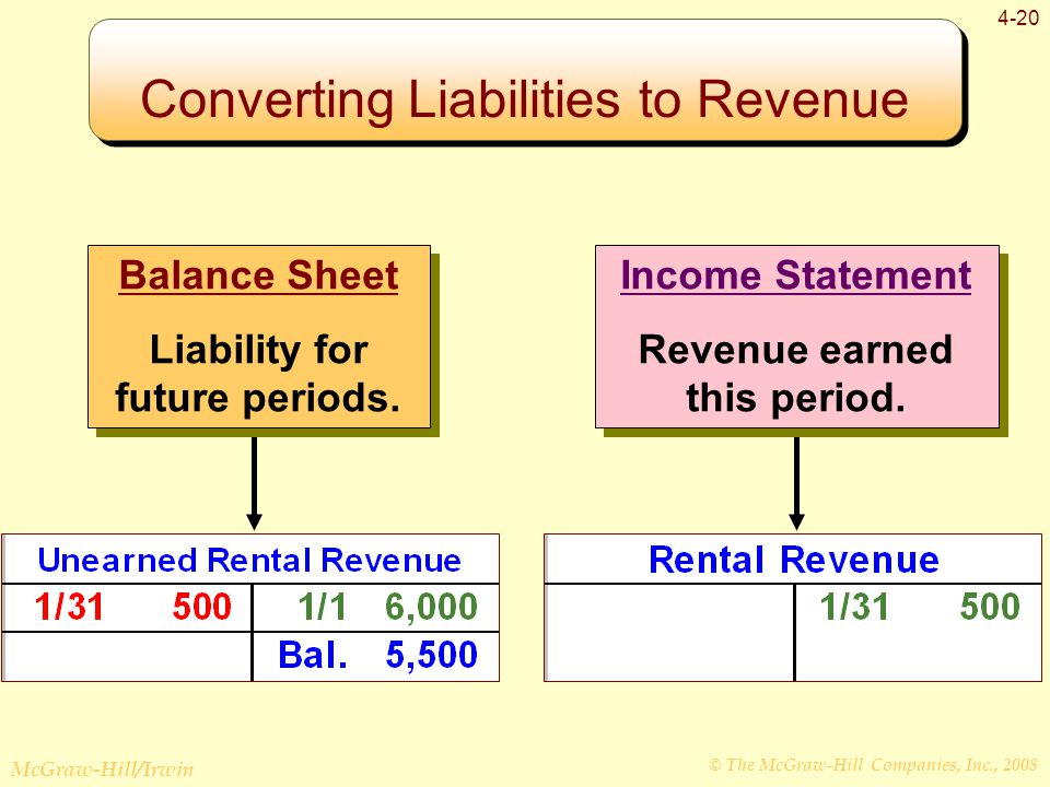 © The McGraw-Hill Companies, Inc., 2008 McGraw-Hill/Irwin 4-20 Income Statement Revenue earned this period.