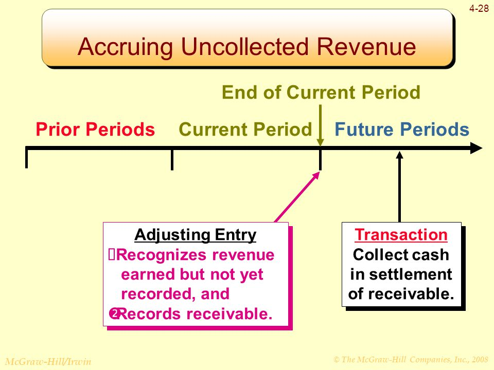 © The McGraw-Hill Companies, Inc., 2008 McGraw-Hill/Irwin 4-28 Prior PeriodsCurrent PeriodFuture Periods Transaction Collect cash in settlement of receivable.