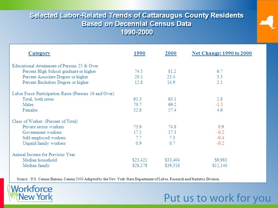 Selected Labor-Related Trends of Cattaraugus County Residents Based on Decennial Census Data Category Net Change: 1990 to 2000 Educational Attainment of Persons 25 & Over Percent High School graduate or higher Percent Associate Degree or higher Percent Bachelors Degree or higher Labor Force Participation Rates (Persons 16 and Over) Total, both sexes Males Females Class of Worker: (Percent of Total) Private sector workers Government workers Self-employed workers Unpaid family workers Annual Income for Previous Year Median household $23,421 $33,404 $9,983 Median family $28,178 $39,318 $11,140 Source: U.S.