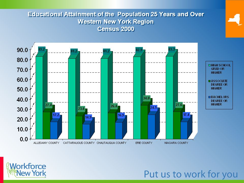 Educational Attainment of the Population 25 Years and Over Western New York Region Census 2000