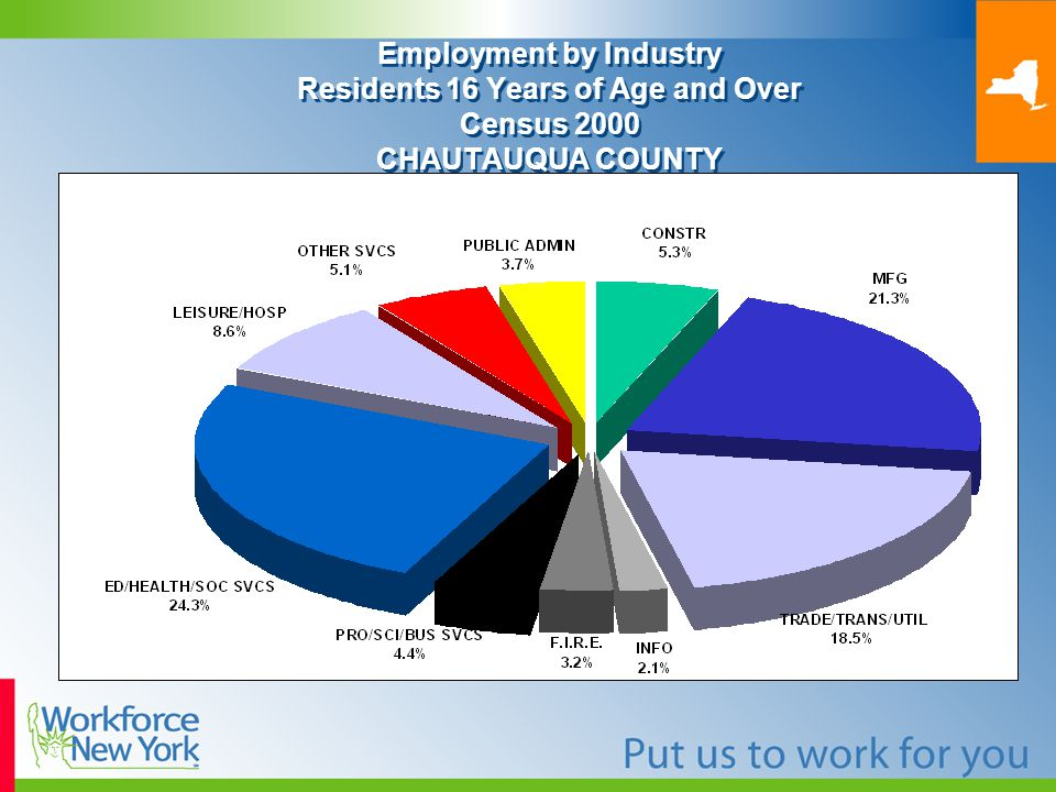 Employment by Industry Residents 16 Years of Age and Over Census 2000 CHAUTAUQUA COUNTY