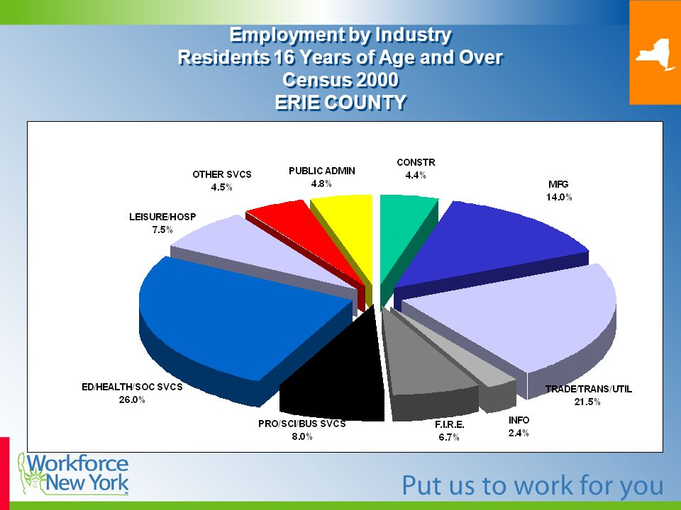 Employment by Industry Residents 16 Years of Age and Over Census 2000 ERIE COUNTY